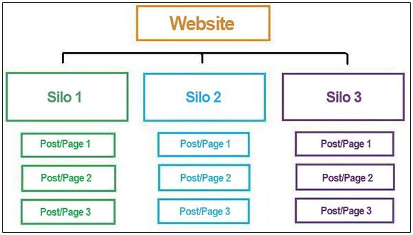 A simple silo content structure